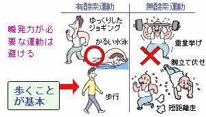心筋梗塞予防の運動