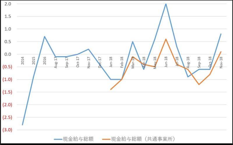 【修正後】日本の実質賃金指数の推移(対前年比%)