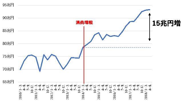 図1 輸出額(実質値)の推移