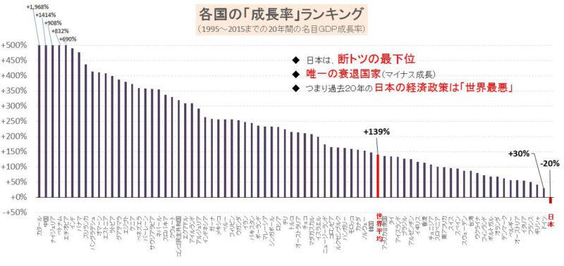 図2 世界各国の過去20年間の経済成長率のランキング