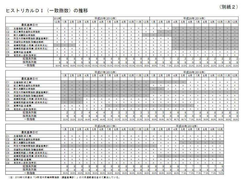日本のヒストリカルDI(一致指数)の推移